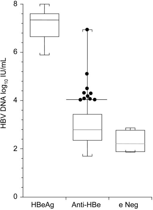 Box and whisker plots of hepatitis B virus (HBV) load in 3 groups of mothers whose serum contained hepatitis B virus e antigen (HBeAg), antibody to hepatitis B virus e antigen (anti-HBe), or neither of these markers (e Neg). Boxes are middle quartiles, horizontal lines are medians, whiskers are ranges, and dots represent 10 anti-HBe–seropositive mothers whose serum contained >104 IU/mL HBV DNA. Thirty-three anti-HBe–seropositive mothers and 1 mother whose serum did not contain either marker did not have detectable HBV DNA (<50 IU/mL).