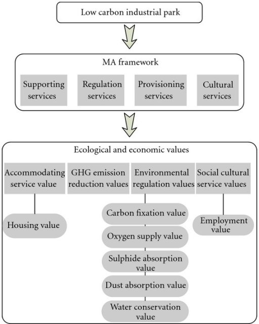 Ecological and economic value assessment framework of the low-carbon industrial parks.