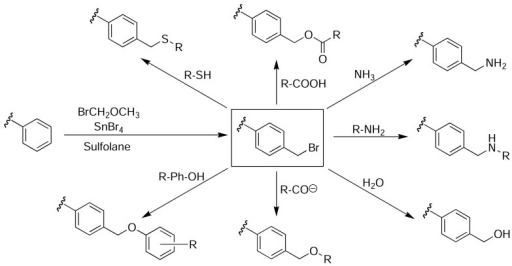 Bromomethylation of PS microtitre plates via a Friedel-Crafts alkylation with bromomethyl methyl ether and tin(IV) bromide in sulfolane provides access to a wide range of different functionalisation, whilst maintaining the structural integrity and optical clarity of the plate [47].