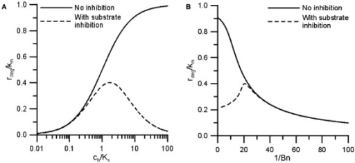 Influence of substrate inhibition on microbial degradation (and growth) rates. A. Rate dependence on bioavailable substrate concentration considering the presence (Eq. 4) and absence of substrate inhibition effects (Eq. 1) assuming Ki = 3Ks. B. Rate dependence on bioavailable substrate concentration as expressed by the bioavailability number Bn considering the presence (Eq. 5 combined with Eq. 2 or 4) and absence (Eq. 3) of substrate inhibition effects assuming ctot = 10Ks and Ki = 3Ks. Note that high bioavailability is represented by low values of 1/Bn.