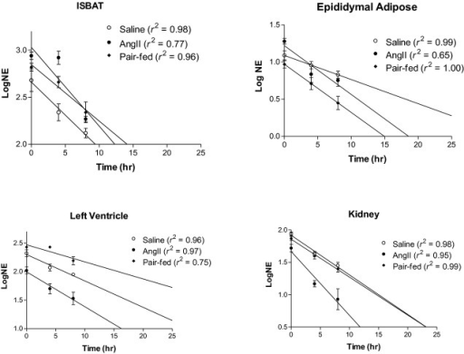 Decline of norepinephrine (NE) in tissues after synthesis inhibition. Rats were administered saline, angiotensin II (AngII; 400 ng/kg per minute), or were pair-fed to the food intake of AngII-infused rats for 14 days. On the final day, rats were injected with alpha-methyl-para-tyrosine (AMPT) and tissues removed for determination of NE concentration by high-performance liquid chromatography (HPLC). The logNE concentration in tissues from rats in each group was plotted against the time after AMPT administration. Linear regression was used to determine the slope of the line for the calculation of the rate of NE decline (k = slope/0.434). The correlation coefficient (r2) from the regression analysis of each line is provided with the symbol for the respective groups.