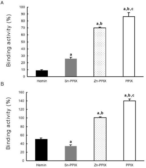 "Inhibition of the binding between holoferritin and purified fibrinogen or fibrinogen in heat-treated plasma by hemin, metal free-, Sn-, or Zn-PPIX. Aliquots (100 μL) of 10 μg/mL of purified horse fibrinogen (A) or heated-horse plasma sample (B) as described in ""Figure 1"" were added to wells of holo-ferritin-coated plate (1 pmol/well) and hemin (solid bar), Sn- (gray bar), Zn- (dotted bar), or metal free-PPIX (open bar) was added to a final concentration of 10 μmol/L. Fibrinogen bound to the wells was detected as already described in ""Figure 1"". Binding activity (%) was determined by comparison to the control (100%) in the absence of each inhibitor. a: P < 0.01 compared to the binding activity in the presence of hemin; b: P < 0.01 compared to the binding activity in the presence of Sn-PPIX; c: P < 0.01 compared to the binding activity in the presence of Zn-PPIX. Each data represents mean ± SD of four determinations."