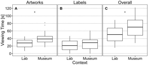 Differences in viewing time between contexts.Boxplots for A) viewing time for artworks (VT-A), B) viewing time for labels (VT-L), and C) overall viewing time (VT-O = VT-A+VT-L) split by context. Asterisks indicate significant differences between medians (p<.05). Lab  =  Laboratory.