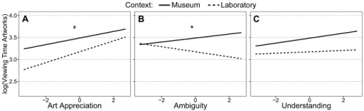 Relationships between viewing time for artworks and art experiences by context.Relationships according to mixed effects model analysis between log transformed viewing time for artworks and A) art appreciation, B) ambiguity, and C) understanding ratings, respectively. Asterisks indicate significant (p<.05) and hashes indicate trends (p<.10) for different slopes for the museum (solid) and laboratory (dashed) context.