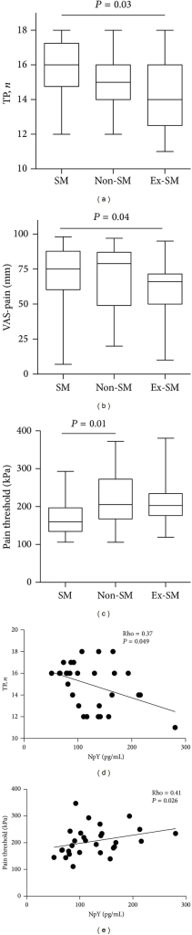 Clinical measurements of pain in patients with fibromyalgia. By smoking habits, the patients were assigned as smokers (SM, n = 18), ex-smokers (Ex-SM, n = 25), and nonsmokers (non-SM, n = 19). (a) Pain distribution was evaluated in 18 standard tender points (TP). (b) Pain intensity was measured by a visual analogue scale (VAS, 0–100 mm). (c) Pressure pain threshold was measured using an algometer. Plots indicate median, interquartile range, and P values. The comparison between the groups was done by Kruskal-Wallis with Dunn's post hoc test. Scatterplots show correlation of serum levels of neuropeptide Y (NpY) with TP number (d) and with pressure pain threshold values (e). The Spearman's correlation test was applied.