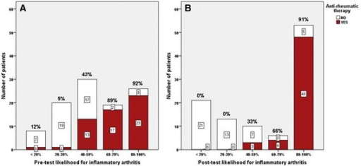 Proportion of patients on anti-rheumatic therapy, including DMARDs, corticosteroids and biologics in pre-test (A) and post-test (B) evaluation of likelihood for inflammatory arthritis. RA, rheumatoid arthritis.