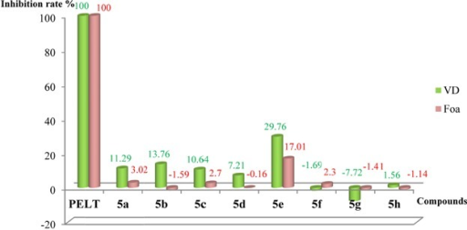 Comparison of the inhibition rate (%) of compounds 5a–h at the 8th day against VD and Foa at 20 µg/mL.