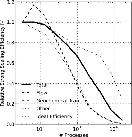 PFLOTRAN relative strong scaling efficiency for the IFRC problem scenario where the efficiency for the entire simulation (Total) is divided into the Flow, Geochemical Transport, and Other (i.e., initialization, I/O) components. Ideal efficiency is 1.0. The superlinear efficiency for Flow is likely due to caching effects. Note that beyond 128 processes, the size of the IFRC flow problem on each process is too small to expect good scalability (i.e., well below 10 K flow dofs/process).