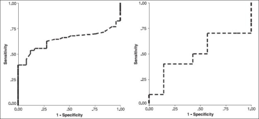 The area under the receiver operating characteristic (ROC) curve for determining the discriminatory capacity of homocysteine for predicting DVT in men and women
