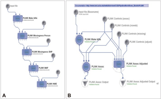 Plink workflows. A: The pipeline workflow for quality control. B: Genetic association study.