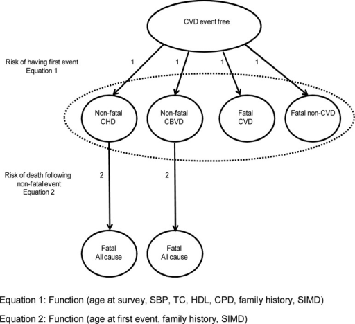 Structure of the state transition model. CBVD, cerebrovascular disease; CHD, coronary heart disease; CPD, cigarettes per day; CVD, cardiovascular disease; HDL, high-density lipoprotein cholesterol (mmol/L); SIMD, Scottish Index of Multiple Deprivation; SBP, systolic blood pressure (mm Hg); TC, total cholesterol (mmol/L).