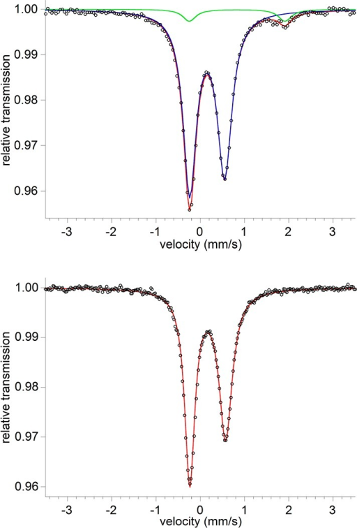 Zero-field Mössbauerspectra at 80 K. The black circlesare the data, and the red lines are simulations. (Top) Mössbauerspectrum of a frozen benzene solution of the reaction mixture of 1 with CNXyl (12 equiv). The blue line represents the majorproduct of the reaction (3) with δ = 0.15 mm/sand /ΔEQ/ = 0.79 mm/s accountingfor 94% of the sample. The green line represents an unknown byproduct(6% of the sample) with δ = 0.83 mm/s and /ΔEQ/ = 2.16 mm/s. (Bottom) Mössbauer spectrum ofindependently synthesized LFe(CNXyl)3 (3),with a fit having δ = 0.17 mm/s and /ΔEQ/ = 0.81 mm/s. Analogous spectra for the CO reactionare shown in the Supporting Information.