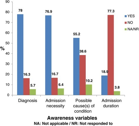 Proportions of respondents with awareness on the clinical condition.