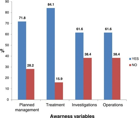 Proportions of respondents with awareness on comprehensive management.