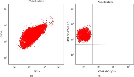 Flow cytometric determination of white blood cell (WBC) contamination of platelet suspensions. Flow cytometric analysis after staining with antibodies specific for CD61 (PerCP-Cy5-5) and for CD45 (APC-Cy7). In (a), the box includes cellular suspension according to SSC and FSC. In (b) the CD61+/CD45+ events gated on P1 are shown in the right upper quadrant.