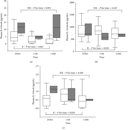 Profile of levels of IL-6 (a), IL-1ra (b), and IL-4 (c) in NR and R patients (R: empty box-plots; NR: dark box-plots). P for time refers to time-dependent changes (24 hours, 1 week, and 1 month) in groups assessed by nonparametric Friedman test, *P < 0.025 versus 24 hrs by Bonferroni adjusted post hoc test for pairwise comparisons.