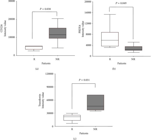Platelet protein expression of CD226 (a), PRDX4 (b), and transferrin (c) in NR and R patients (R: empty box-plots; NR: dark box-plots).