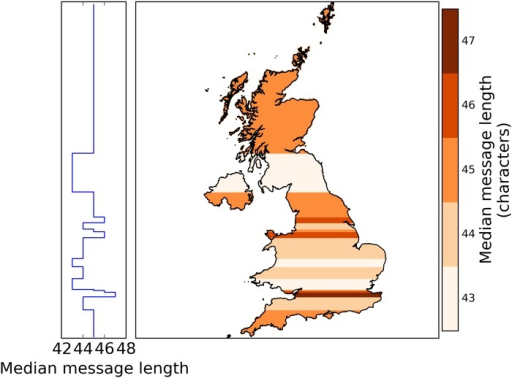 Median message length, in characters, by latitude.Partitioning the tweets into 20 latitude bins of about 105 tweets and 104 users each does not show any North-South division, however, the similarity of the Midlands and Southern Scotland becomes more prominent. Changing the number of bins does not result in drastic qualitative changes.