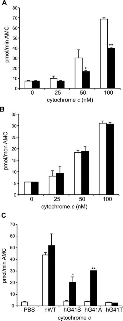 Mutations at residue 41 have species-specific effects on caspase activation.A. and B. Cleavage of the caspase 3 substrate Ac-DEVD-AMC was monitored in A. mouse WEHI164 (100 μg) and B. human U937 (100 μg) cytosols with the addition of 0 nM, 25 nM, 50 nM or 100 nM mouse somatic WT (white bars) or G41S (black bars) cytochrome c at pH 7.25. All reactions contained 1 mM dATP. Data are presented as mean ± SD (n = 3). *P < 0.01, **P < 0.001 compared to WT. C. Cleavage of the caspase 3 substrate Ac-DEVD-AMC was monitored in Xenopus cytosolic extracts (2 μg) with the addition of 100 nM human cytochrome c without (white bars) or with (black bars) the addition of human Apaf-1. Data are presented as mean ± SD (n = 3). *p < 0.01, **p < 0.001 compared to without human Apaf-1. Progress curves are shown in S2B–S2D Fig).