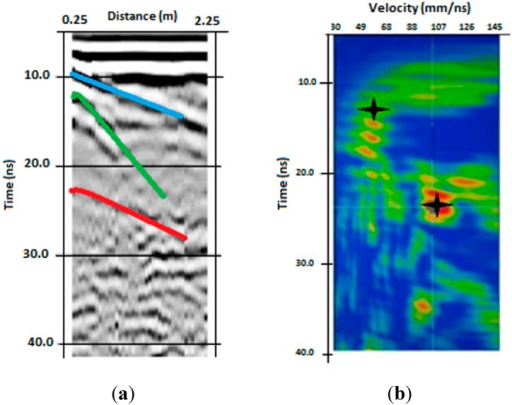 Example of CMP measurements: time section after a basic processing (a) and velocity spectrum (b). In (a) the colored lines represent the air wave (light blue), the second reflection (green) and the bedrock reflection (red). In (b) the colors, from blue to red, are proportional to the amplitude of stacking velocity and the crosses represent the attributed average velocities.