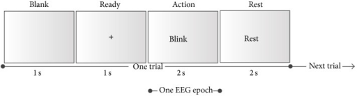 One trial of the artifact acquisition session. One trial consists of one 1 s blank period, one 1 s ready period, one 2 s action period, and one 2 s rest period. When a visual cue is presented in the action period, the subjects are required to do the corresponding action only. The EEG epoch represents the data used for the following automatic artifact removal.