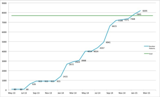 "Number of Patients Whose EHR Data Have Been Uploaded to the RegistryNotes: The ""Goal"" line represents the target set as part of the 18-month grant extension, which was 75 percent of ImproveCareNow's patient population at the time of submission. The ""Number Patients"" line represents the number of patients whose EHR data have been uploaded."