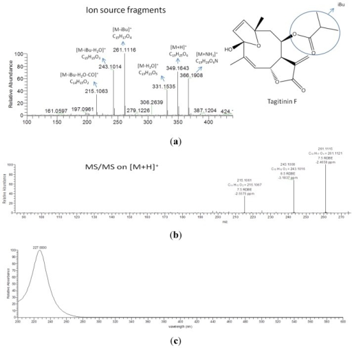 (a) The ion source fragments of the standard of tagitinin F; and (b) the fragments of MS/MS on [M+H]+ on the HPLC-ESI-HRMS analysis are shown. The peaks with the same retention time of the tagitinin F (28.2 min) in the dual inhibitor extracts #40–42, 49, 56, 59 and 60 (Table 1) yielded anion peak at m/z 349.1643 [M+H]+ and gave a similar MS/MS fragmentation pattern as tagitinin F. The peaks also have the same UV spectra as tagitinin F; (c). Co-injection confirmed the exact same retention time. These data confirmed the identification of the peaks in the dual inhibitor extracts as tagitinin F.