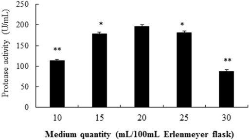 Effects of medium quantity in influencing the production of alkaline protease from strain SD8.The single factor investigated was selected at optimal conditions. *P<0.05 and **P<0.01 compared to 20 mL/100 mL Erlenmeyer flask. All the data were given as means ± SEM (n = 3).