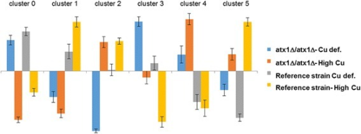 Clustering of the genes which show significant interaction effect. This figure contains the average normalized expression of the genes in each cluster that are significantly and differentially expressed in response to the interacting effect of gene deletion and copper level. Error bars indicate the confidence interval around the centroids. Blue and orange represents the average level of expression in the ATX1 deleted cells under copper deficient and high copper containing conditions, respectively. Grey and yellow represents the average level of expression in the reference strain under copper deficient and high copper containing conditions, respectively