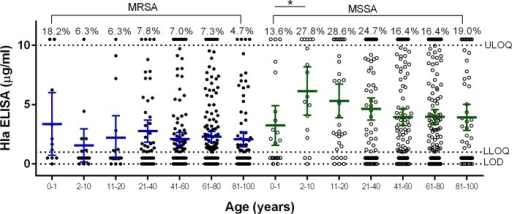 Alpha-toxin expression levels in MSSA and MRSA isolates by patient age. Mean Hla ELISA levels of duplicate samples are shown for MSSA and MRSA isolates from subjects of different ages. The mean and 95% CI are shown for each age group. The percentages above the upper limit of quantitation (10 μg/ml) represent the percentages of isolates within a group with a value of >10 μg/ml. The assay lower limit of quantitation and limit of detection are indicated by horizontal dotted lines. Statistically significant differences are marked by an asterisk: *, P < 0.05.