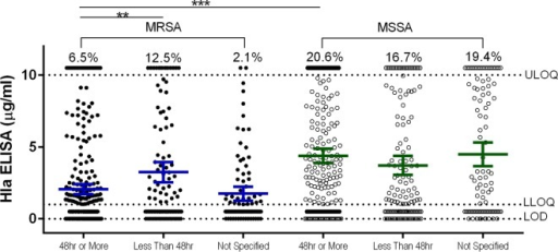 Alpha-toxin expression levels in MSSA and MRSA isolates by length of hospital stay. Mean Hla ELISA levels of duplicate samples are shown for MSSA and MRSA isolates from subjects with hospital lengths of stay less than or greater than 24 h. The mean and 95% CI are shown for each group. The percentages above the upper limit of quantitation (10 μg/ml) represent the percentages of isolates within a group with a value of >10 μg/ml. The assay lower limit of quantitation and limit of detection are indicated by horizontal dotted lines. Statistically significant differences are marked by asterisks: ***, P <0.001; **, P < 0.01.