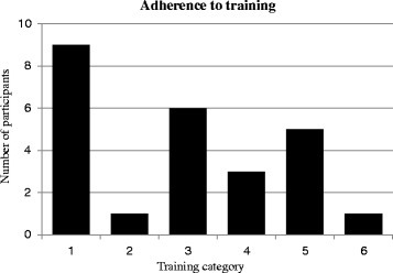 Training adherence; 1) trained regularly 2 - 3 times a week, 2) trained regularly 1 - 2 times a week, 3) trained irregular, but at least 4 times a month (approximately once a week), 4) trained irregularly but at least 2 – 3 times a month, 5) trained some, but stopped training after a while, 6) did not use the training offer
