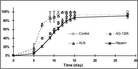 Inhibition effect of AG-1295, alendronate and heparin on SMC outgrowing from arterial porcine explants. Medium (with or without drug) was changed every 2 days after the first week.