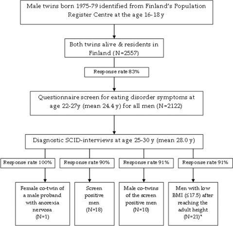 Flow Chart Of The Data Collection Of Eating Disorder St Open I