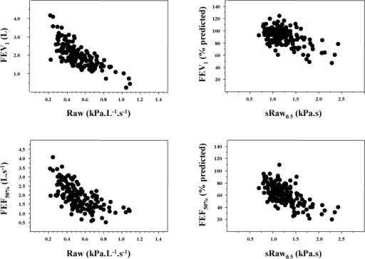 Relationships between sRaw or Raw and forced expiratory flows.Both measurements of sRaw0.5 and Raw0.5 have been obtained in a subgroup of 161 patients (La Berma Cohort). Left side: relationships between Raw (raw values) and forced expiratory flows (raw values: FEV1, upper panel, FEF50%, lower panel). Right side: relationships between sRaw (raw values) and forced expiratory flows (% predicted: FEV1, upper panel, FEF50%, lower panel). The figures show the similarity of the shape of the observed relationships that all were statistically significant (p<0.0001 for the four relationships; FEV1: linear regression; FEF50%: logarithmic regression).