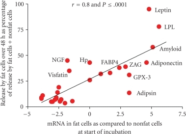 The correlation between releases of 30 adipokines over 48 hours incubation by fat cells isolated from human adipose tissue as compared to gene expression of these adipokines at the start of the incubation. The release data are from Table 1 and expressed as release by fat cells as % of that by fat cells plus nonfat cells over 48 hours. The data for mRNA are derived from those shown in Table 2 except that they are plotted as the ΔCp for the difference between mRNA in fat cells and nonfat cells instead of the ratios, which are derived from the ΔCp values.   Data are not included for resistin, CRP and IL-18 since release by fat cells was below the sensitivity of the assays and mRNA was not measured for MIF, HGF, VEGF, and VCAM-1.