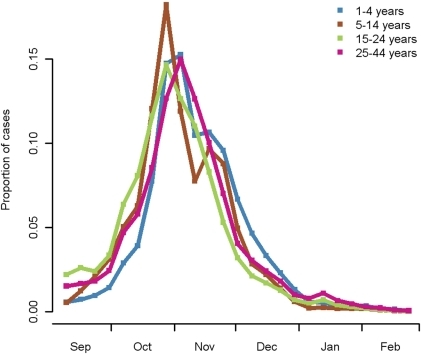 Proportion of clinial cases by week.Proportion of clinical cases by week for the second wave for four age-groups (1–4, 5–14, 15–24, 25–44 years) derived from clinical surveillance data.