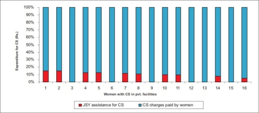 Proportion of JSY assistance to CS expenses in private facilities