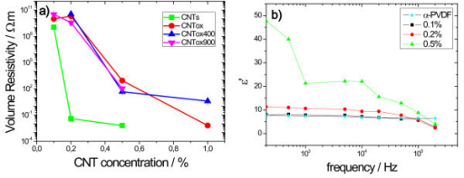 Electrical response of the PVDF/CNT nanocomposites: (a) Volume resistivity of the PVDF/CNT nanocomposites for the different functionalized CNTs; (b) dielectric constant at room temperature and 10 kHz for the PVDF/CNT original composites.