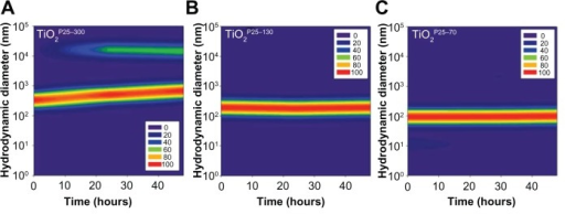 Temporal variations of hydrodynamic size distributions of TiO2 in media supplemented with fetal bovine serum. In the cell culture media, ie, RPMI with 10% fetal bovine serum, hydrodynamic sizes of TiO2 nanoparticles were monitored for 48 hours. The hydrodynamic size was increased in the unfractionated TiO2P25–300 (A) with time and caused micron-sized particles with heavy sedimentation, whereas the hydrodynamic size of TiO2P25–130 (B) and TiO2P25–70 (C) were not changed with time, indicating no aggregation.