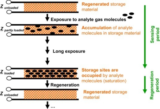 Operation scheme of accumulating-type gas sensors: Long sensing periods (successive accumulation of the analyte molecules in the sensitive layer) alternate with short regeneration intervals (recovery of storage capacity to avoid saturation effects). Here, the complex impedance, Z, is measured.