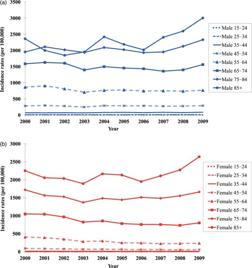 (A and B) Age-sex-specific ischaemic heart disease (IHD) incidence rates among the population aged ≥15 years in Hong Kong for 2000–2009.