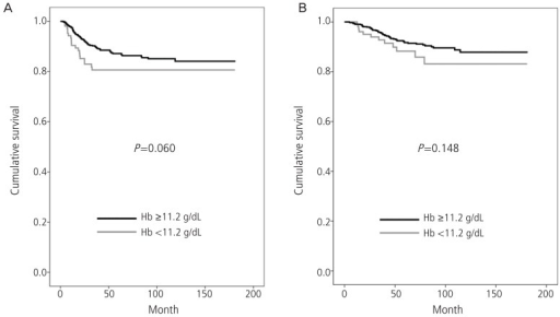 (A) Disease free survival and (B) overall survival according to the pretreatment hemoglobin (Hb, with anemia vs. without anemia) in patients with early cervical cancer.