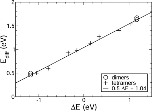 Diffusion barrier forchemisorbed H atoms on graphite as a functionof the energy difference between the initial and final configurations.The diffusion barriers between dimer and tetramer configurations followthe same linear dependences (eq 33). Figurereproduced with permission from ref (87). Copyright 2008 AIP Publishing LLC.