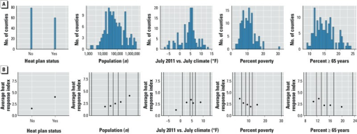 County characteristics: distributions and associations with heat response in 2011 (n = 117). (A) Distributions of heat plan status, county population, difference between July 2011 and July climate (average of daily July maximum temperatures in 2011 – average of daily July maximum temperature values, 2001–2010), percent poverty, and percent of population ≥ 65 years of age. (B) Average heat response index in 2011 in each quantile bin for that county characteristics. All counties were divided into five bins based on the county characteristics, with breaks between bins at the 20th, 40th, 60th, and 80th percentiles of the characteristic; black vertical lines show divisions between bins as well as minimum and maximum values; points are positioned on the x-axis at the median characteristic value for the counties within the bin.