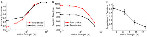 Speed & accuracy trade-off of a network using an internal noise source. A. Mean proportion of correctly selected choices relative to different motion strength values (0%, 3.2%, 6.4%, 12.8%, 25.6%, 51.2% & 100%) in a two (red) and four (black) choice discrimination task. Each dot represents the mean value of 1,000 trials. B. Mean reaction times (ms) of selected choices relative to the different motion strength values (0%, 3.2%, 6.4%, 12.8%, 25.6% & 51.2%). Each dot represents a mean value over 1,000 trials. C. The proportion of altered decisions relative to the motion strength (3.2%, 6.4%, 9.6% & 12.8%). The network is comprised of two pools of 50 neurons each integrating evidence in favor of a specific choice. On separate trials, a spike was added to a single neuron in favor of selecting the incorrect choice. The mean proportion of changed decisions was measured over 50 trials (1 spike/neuron for a total of 50 neurons) for each coherence value. Error bars are standard error.