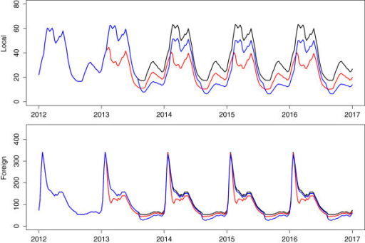 Annual rounds of MDA. Predicted impact of annual rounds of MDA performed at the peak (red) and trough (blue) of the season on local and imported infections.