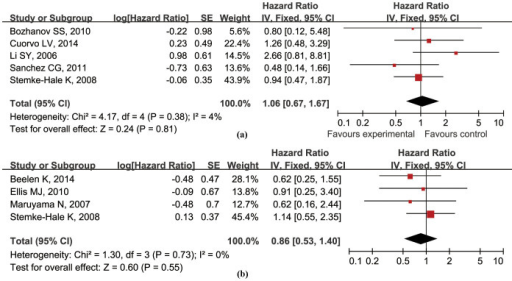 Forest plots of the analysis on the hazard ratio of OS (a) and RFS (b) in HR+ BCa patients.