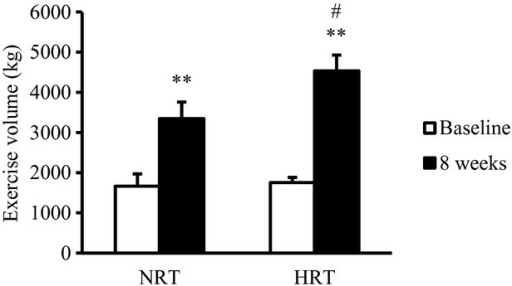 Changes in exercise volume during leg‐press exercises at 70% of 1RM before (baseline) and after (8 weeks) the resistance training program. NRT, normoxic resistance training (n =7); HRT, hypoxic resistance training (n =9). Values are represented as means ± SE. Significantly different from baseline: **P <0.01; significantly different from NRT: #P <0.05.