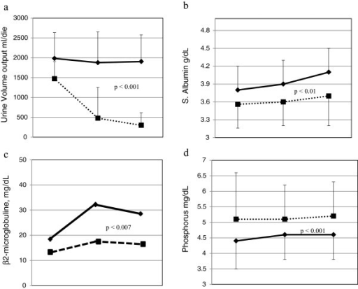 Changes in urine volume (a), serum albumin (b), β2-microglobulin (c) and serum phosphorus (d) in CDDP Group (dotted Line) and THD Group (full line), at baseline, 6 and 12 months of follow-up.